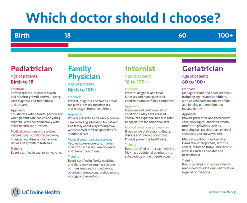 choose primary care doctor graphic
